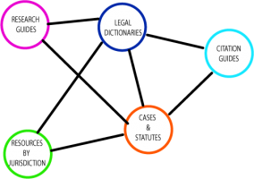 Legal Research Links